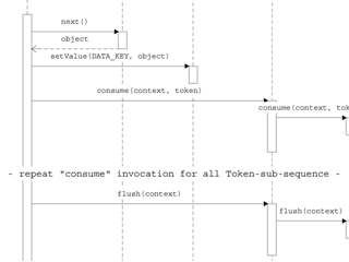 Iterate sub sequence sequence diagram 2 ccuart Gallery